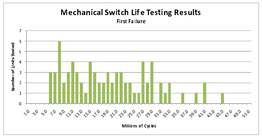 Figure 4: Switch first failures – Recorded cycle – Distribution.