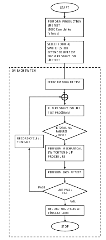 Figure 6: Extended life test data (with tune-up)- Process flow.