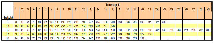 Table 4: Cumulative number of cycles completed (in millions) prior to each tune-up.