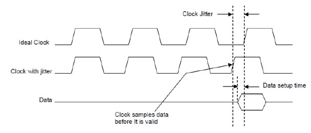 Specifying VCOs for Clock Timing Circuits | Application Note