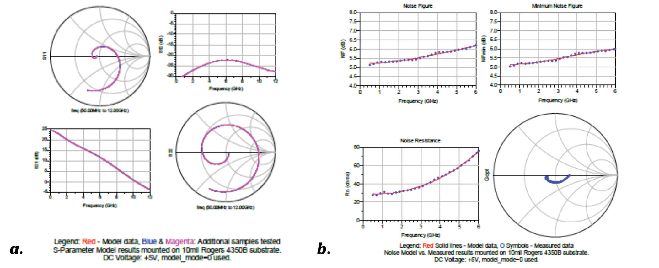 Advanced Microwave Amplifier Models for Advanced Design System Simulations