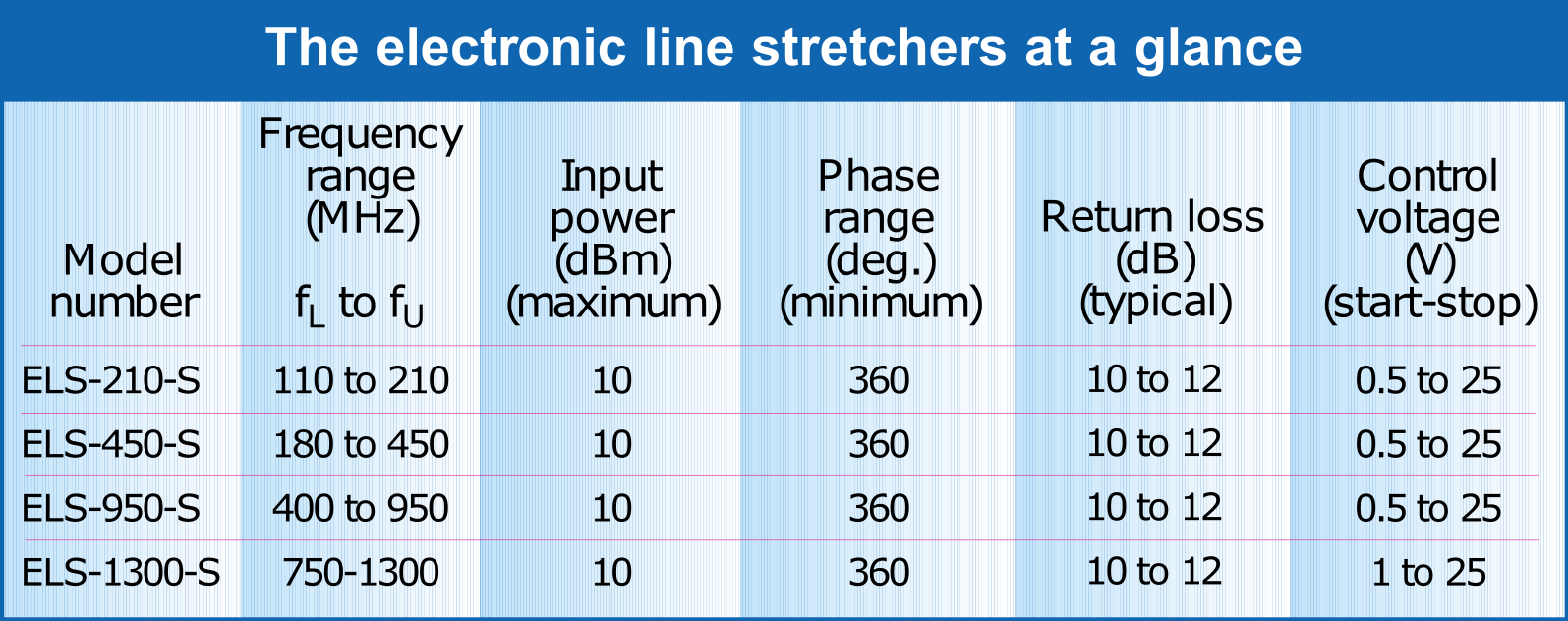 Line Stretchers Ease VCO Load-Pull Testing