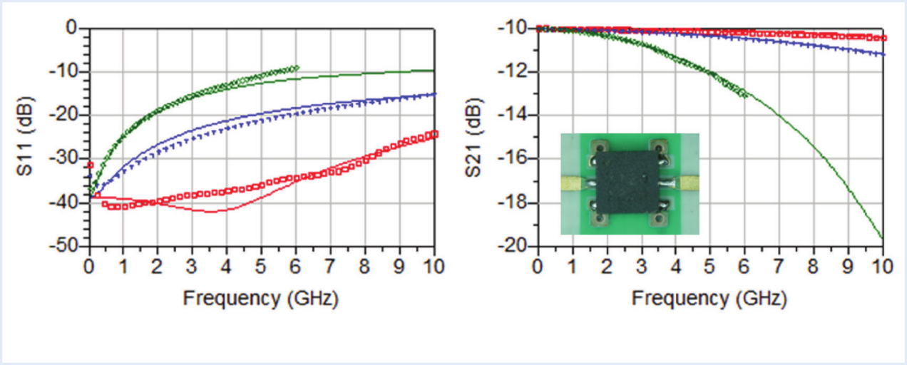 Modeling Grounding and Substrate Effects in Broadband Miniature Surface Mount Attenuators
