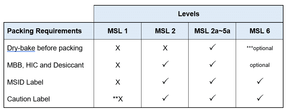The Mystery behind MSL 1, 2, 3