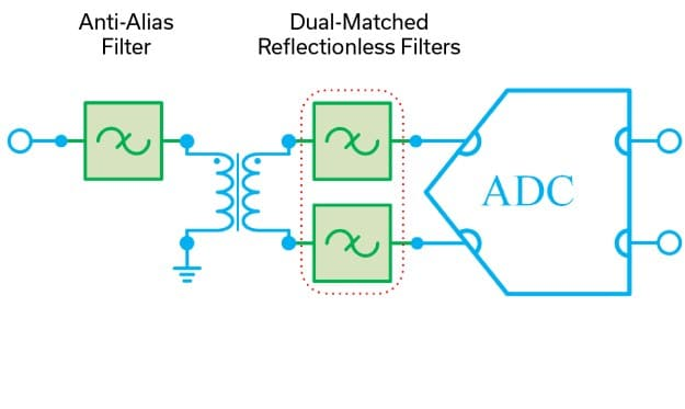 Reflectionless Filters Minimize Switching Transients in Wideband ADCs