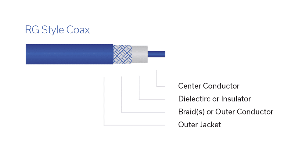 Figure 3: Construction of an RG style RF coaxial cable