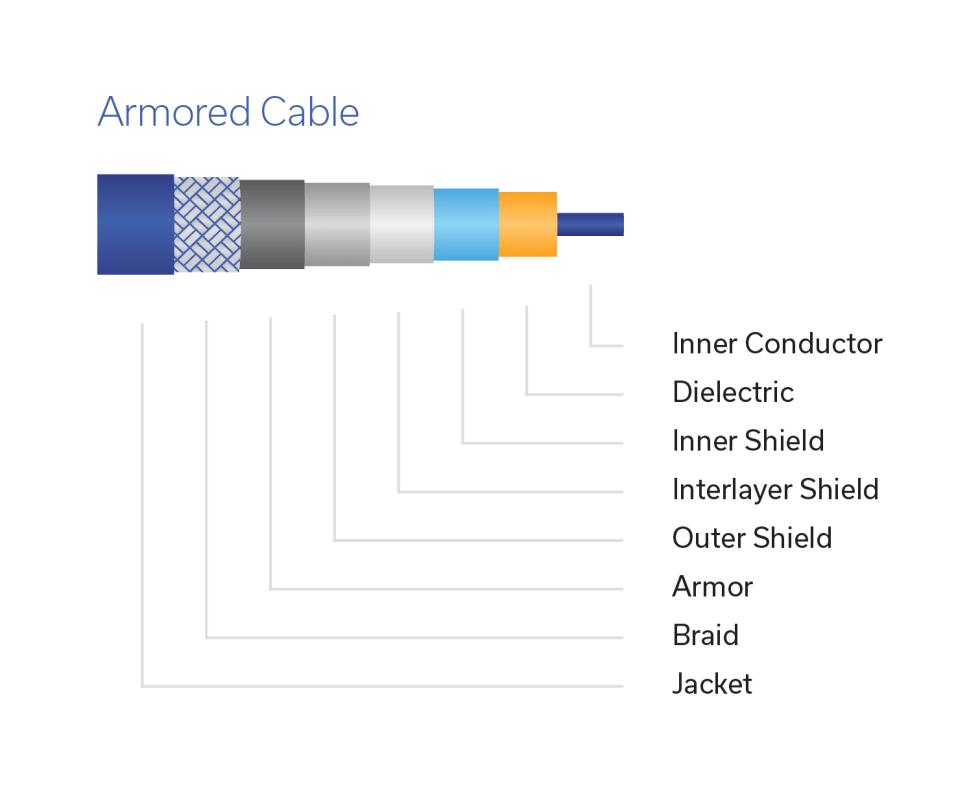 Figure 4: Construction of an armored test cable