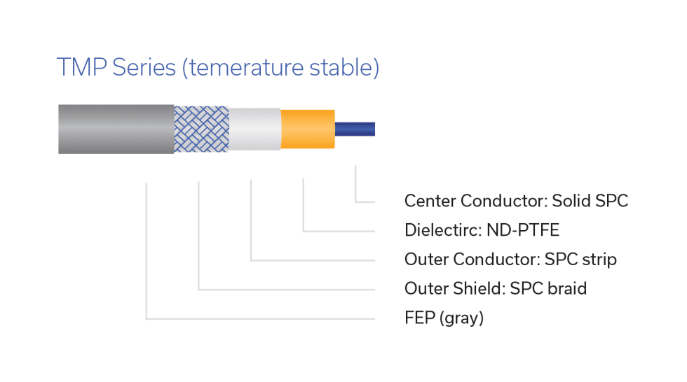Figure 7: Construction of a temperature stable high-performance coaxial cable